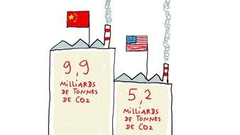 Pourquoi on dit que la Chine et les Etats-Unis émettent beaucoup de Co2 ?