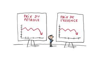 Pourquoi le prix de l'essence change tout le temps?